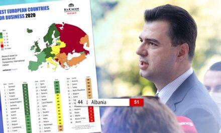 EuCham rendit Shqipërinë nga fundi në Evropë për të bërit biznes
