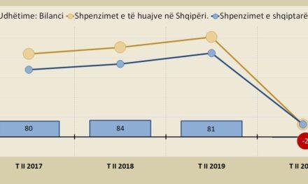 Nuk vijnë të huaj, por nuk ikin as shqiptarët, humbje vetëm 2 milionë euro nga udhëtimet (turizmi) në tremujorin e dytë