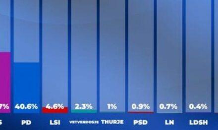 Sondazhi IPSOS: PS 48.7%, PD 40.6%, bie LSI, surprizon partia e Albin Kurtit. Si ndahen mandatet në Tiranë, Durrës, Elbasan