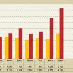Mbi 10 mijë vdekje shtesë në vend, që nga fillimi i pandemisë (rritje 48%); Në mars 2021 u dyfishuan